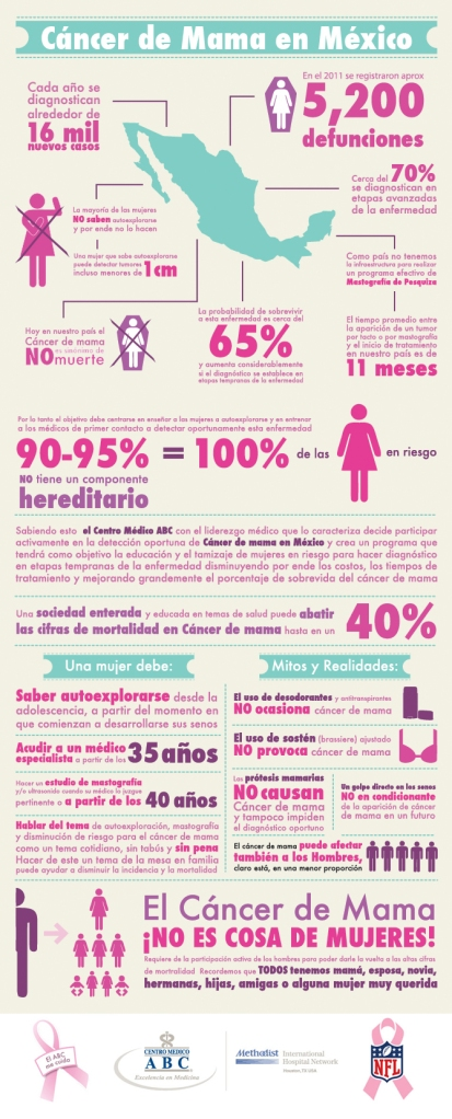 infografia-cancer-de-mama